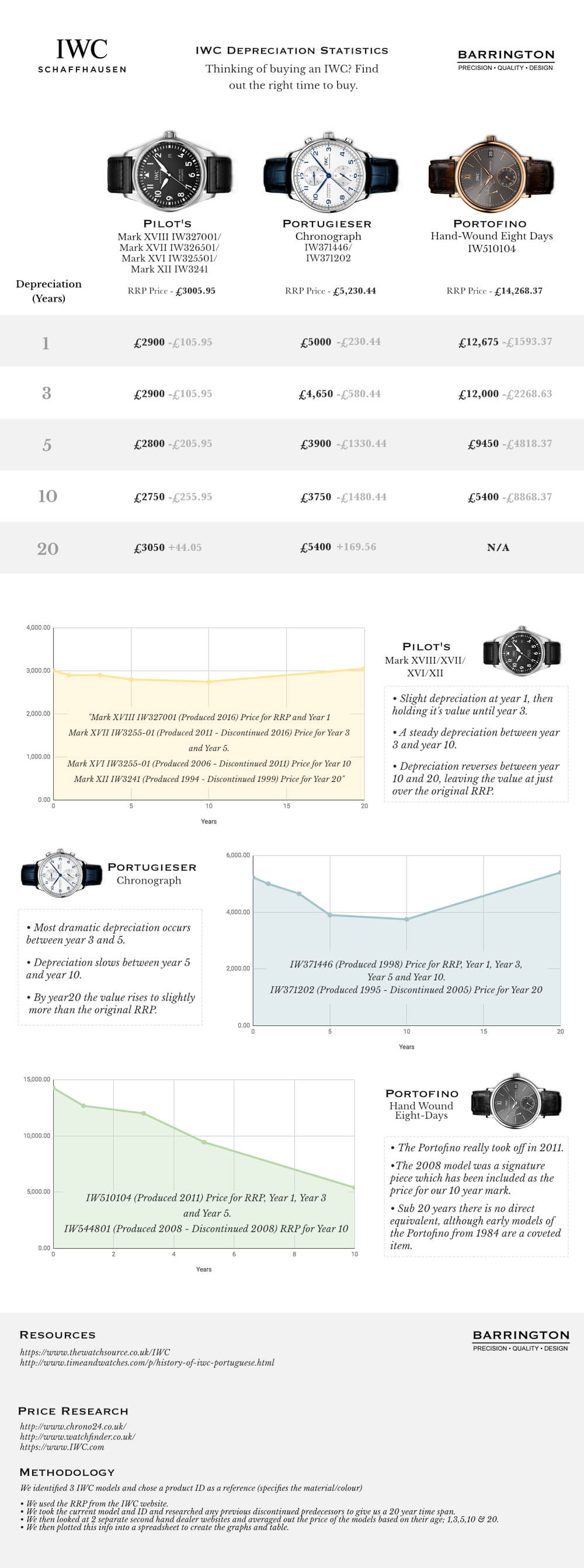 IWC Depreciation Infographic